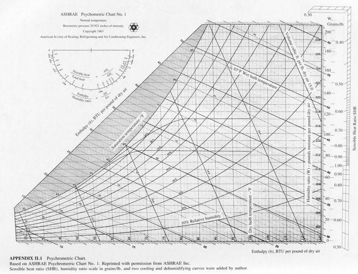 photograph relating to Printable Psychrometric Chart named Psychrometric Treatments Pdf