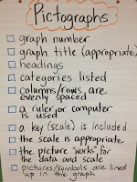 Pictograph success criteria