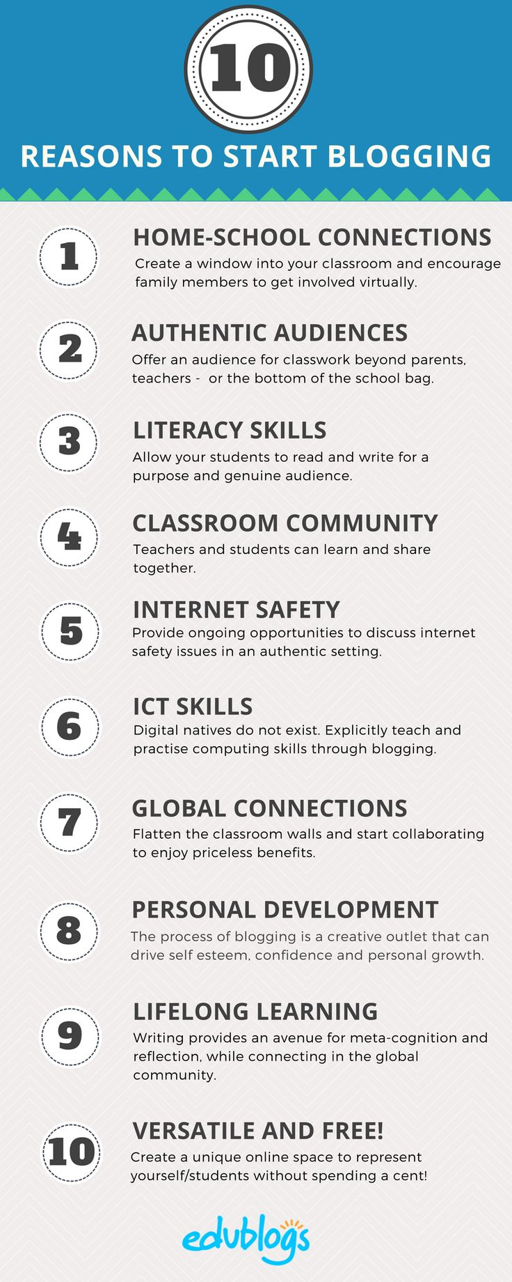 This is a summary of ten of the major benefits of using class or student blogs