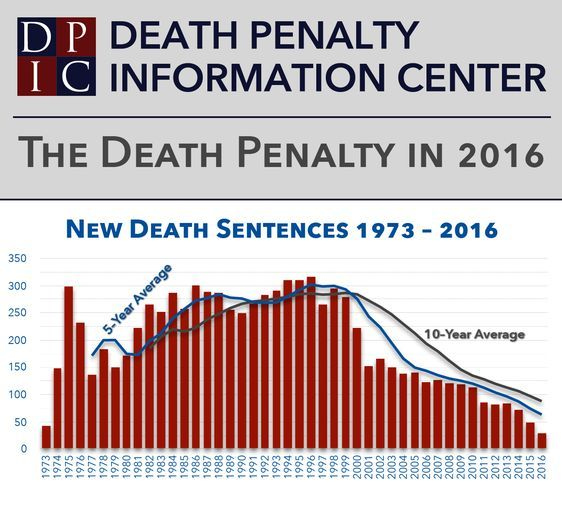 "crime and the role of the death penalty In a 1990 report, the non-partisan us general accounting office found ""a pattern of evidence indicating racial disparities in the charging, sentencing, and imposition of the death penalty"" the study concluded that a defendant was several times more likely to be sentenced to death if the ."