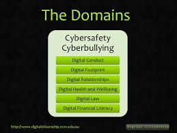 Image result for digital health and wellbeing- cyber bullying