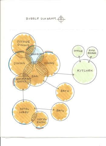 Bubble diagrams allow you to plan for the use of your space: