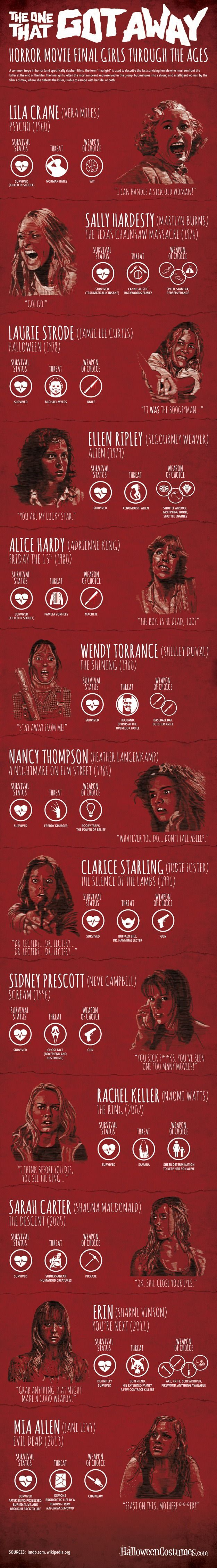 horror-slasher-movie-infographic-the-one-that-got-away