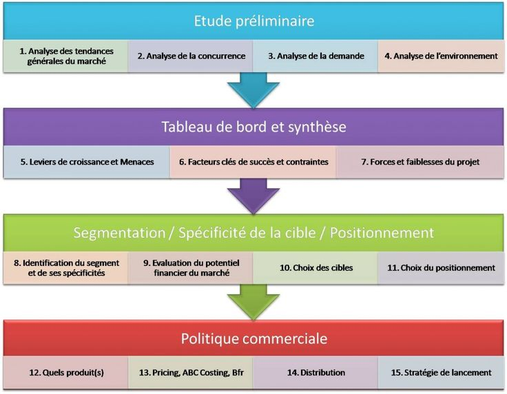 methodologie IntoTheMinds etude de marche bruxelles analyse concurrence recherche qualitative quantitative SWOT strategie commerciale