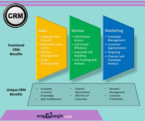 #CRM approach tries to analyse data about customers history with a company, to improve #business #relationships with #customers, specifically #focusing on customer #way2begin interaction with current and potential future #customers. view more: http://www.way2begin.com/