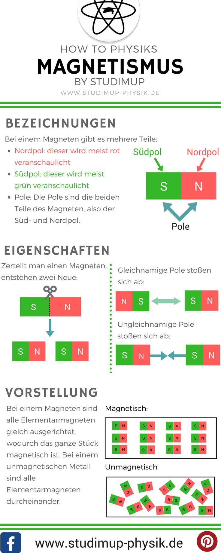Physik Spickzettel zum Magnetismus. Bezeichnungen, Eigenschaften und die Vorstellung von Magneten. Online Physik lernen bei Studimup.