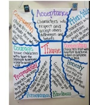 theme anchor chart by janelle