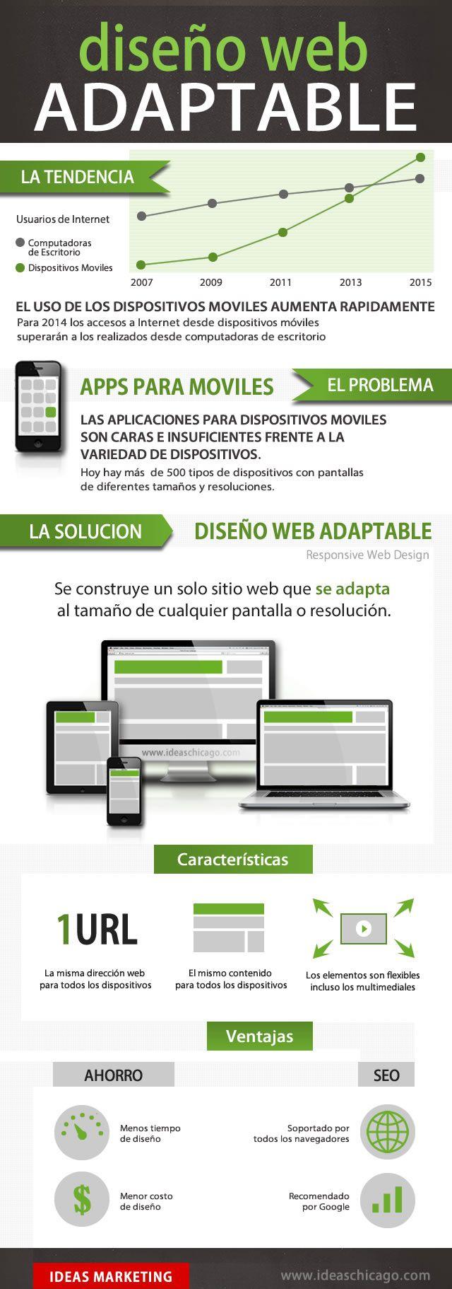 Diseño web adaptable [infografia]