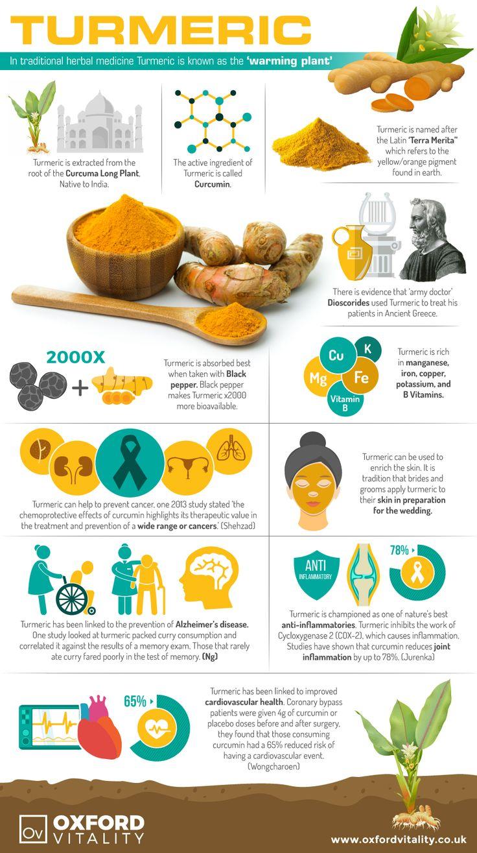 Turmeric , Turmeric  Supplements , Turmeric Tablets, Turmeric  History, Health Benefits of Turmeric