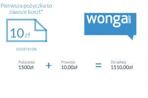 Wonga zwiększa kwotę pierwszej chwilówki do 1500 zł na 60 dni. Koszt to 10 zł