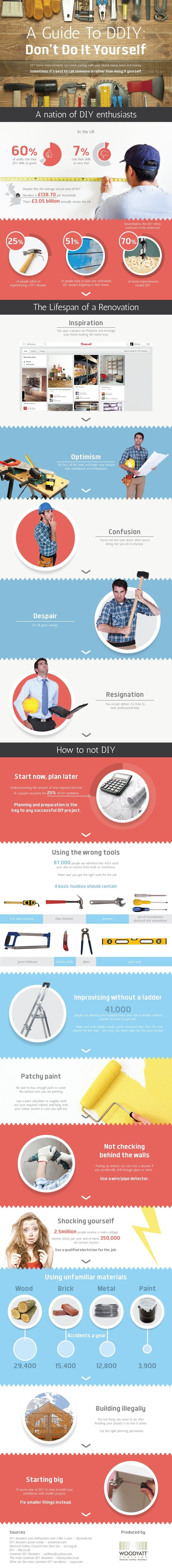 This Graphic Warns Of Common Pitfalls that Can Wreck Your DIY Project