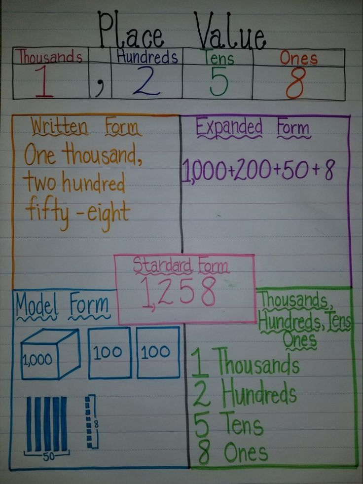 Place value anchor chart | 4th grade | Math anchor charts, Second