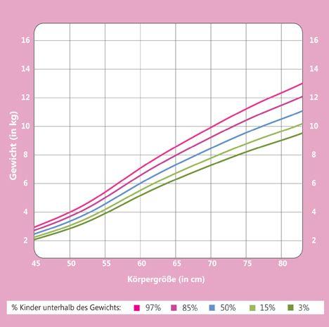 Größe Gewicht Kurve Mädchen im 1. Lebensjahr | NetMoms.de
