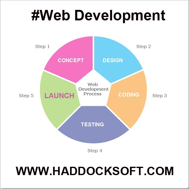 We have capability of providing #business solutions, #games and #apps for #Ovi, #iOS, #Android, #BlackBerry and #J2ME based #mobile devices. more information visit link: http://www.haddocksoft.com/web-apps-development