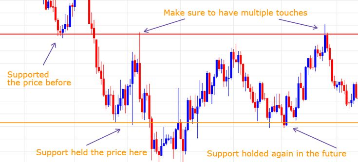 Support and Resistance Zones- A simple Strategy to Trade these levels