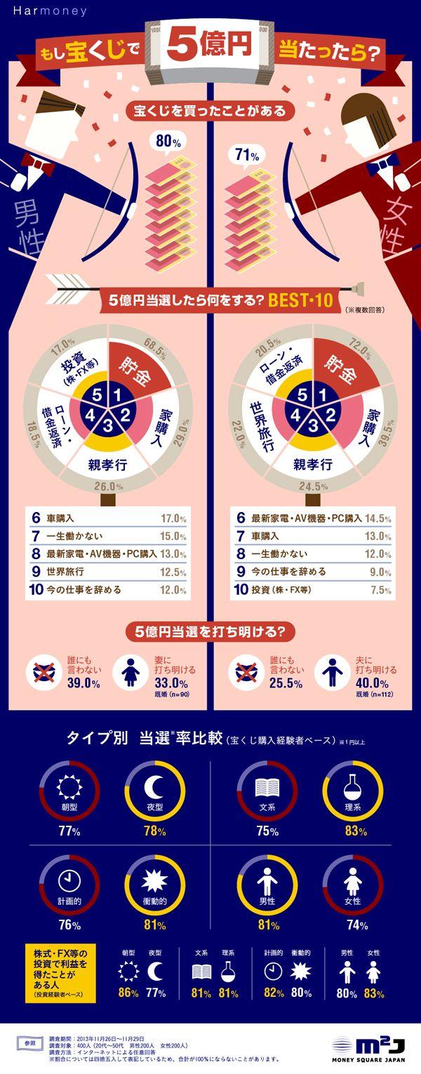 20代~50代の男女200人ずつ、計400人に行ったアンケート調査をインフォグラフィックで表現しています。男性の80%、女性の71%が「宝く...