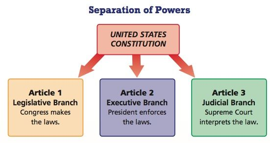 Worksheets Separation Of Powers Worksheet implied powers 10 copy the separation of chart above cartoons pinterest activities change 3 and ojays