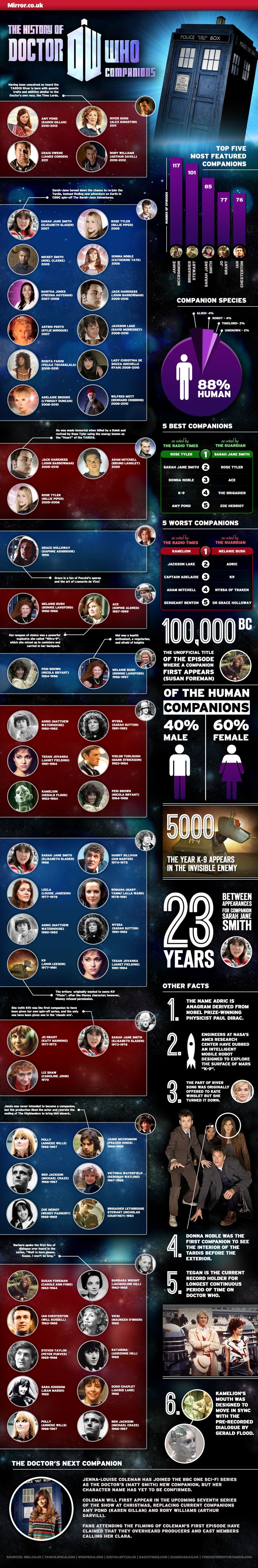 The History of Doctor Who Companions [infographic] #doctorwho #companions