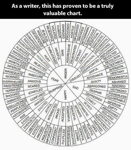 Great chart to help with words