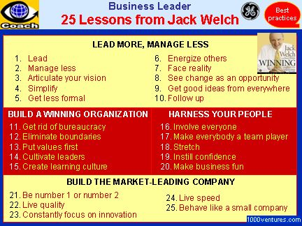 evaluation of jack welch as a Usually attributed to jack welch at ge employee ranking systems: rank and yank whereby 10% of workers are fired at each evaluation jack welch.