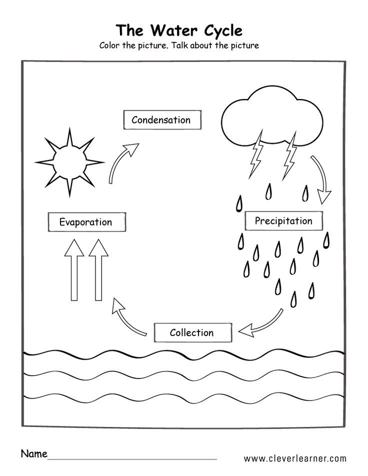 Water Cycle Poster Water Cycle Poster Wasserkreislauf Poster