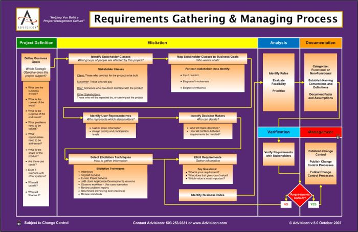 using auditors for project requirements gathering Using jira for requirements management  for internal discussion, we use confluence for general requirements gathering and project discussion on a confluence page.