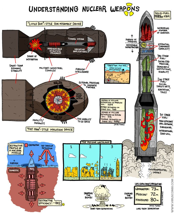 the history and the creation of atomic weapons Atomic bomb quotes from brainyquote, an extensive collection of quotations by famous authors,  one must start with the creation of the atomic bomb.