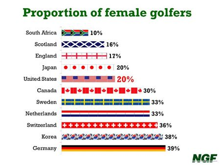 The Female Factor: Lessons we can learn from countries with high percentages of women golfers - NGF (US) Newsletter - April 2014