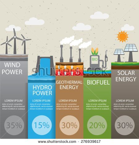 types of energy and energy resources essay Human civilization requires energy to function, which it gets from energy resources such as fossil fuels, nuclear fuel (like all other types of energy.