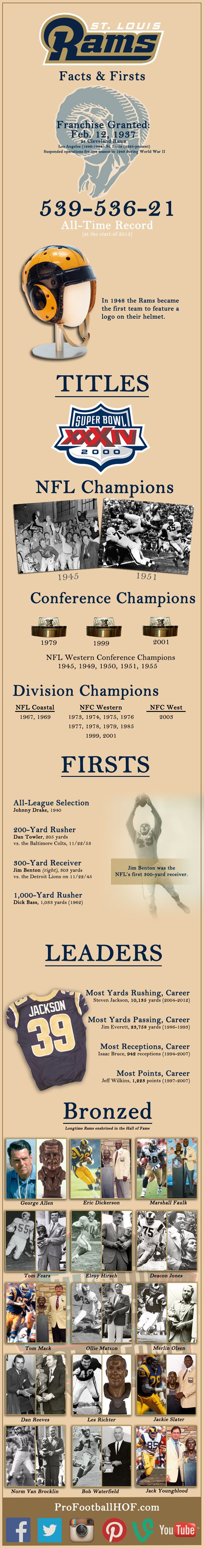 Infographic - Facts and Firsts: St. Louis #Rams