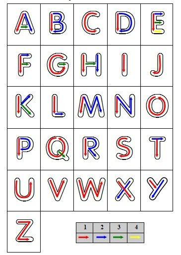 Tracé des lettres