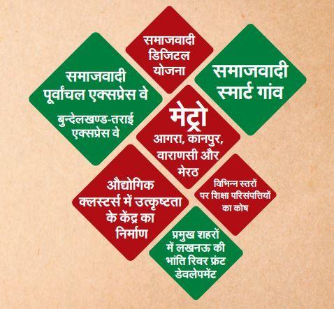 CM Akhilesh Yadav releases Samajwadi Party manifesto and highlights the development plans for 2017.