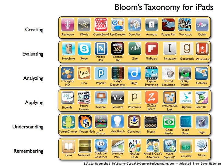 Bloom's Taxonomy iPads