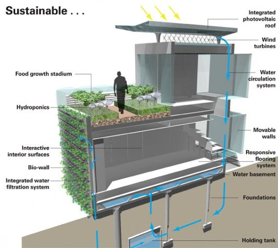 The design below harvests its own rain water, uses a green wall to filter waste, has a green roof to grow food, as well as collects its own energy from the ...