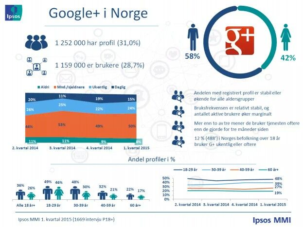 G+ i Norge