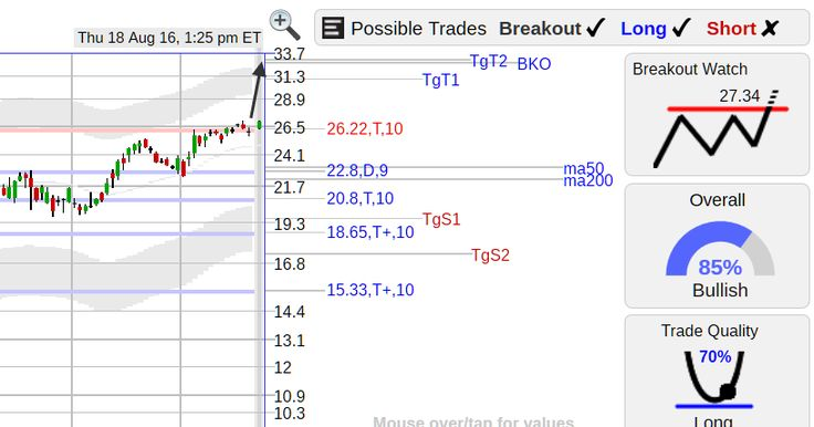 StockConsultant.com - WMB ($WMB) Williams Companies stock with a flat top breakout watch, analysis and trading charts