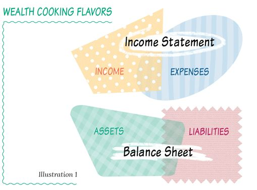 The balance sheet shows whether your business – your wealth, is growing or shrinking. In nature if something isn't growing it's dying. A Net Worth that isn't growing each and every month is a sign of a sick wealth kitchen and a load shout to you that you need to change something.
