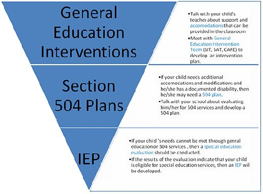 iep images | General Education Accommodations and Intervention Plans