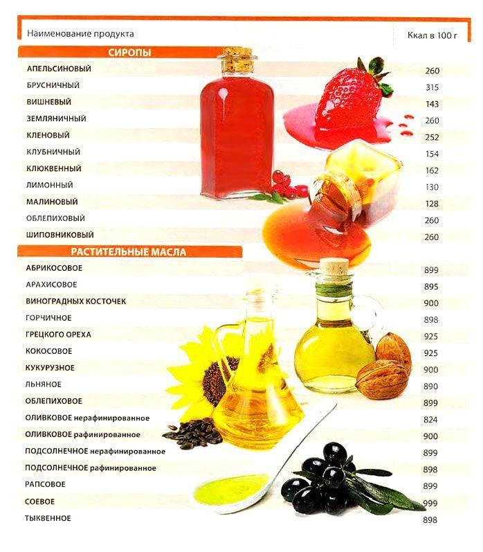 масло калорийность