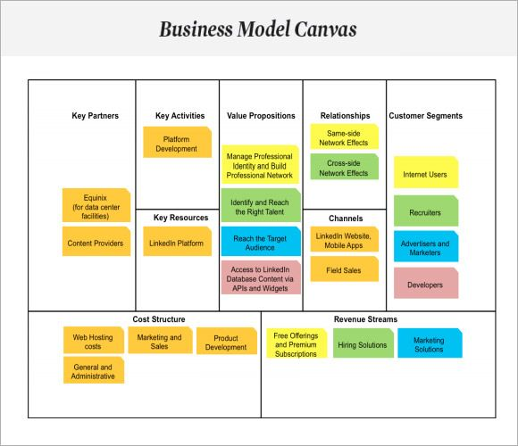 A Startling Fact About Business Models Uncovered With Images