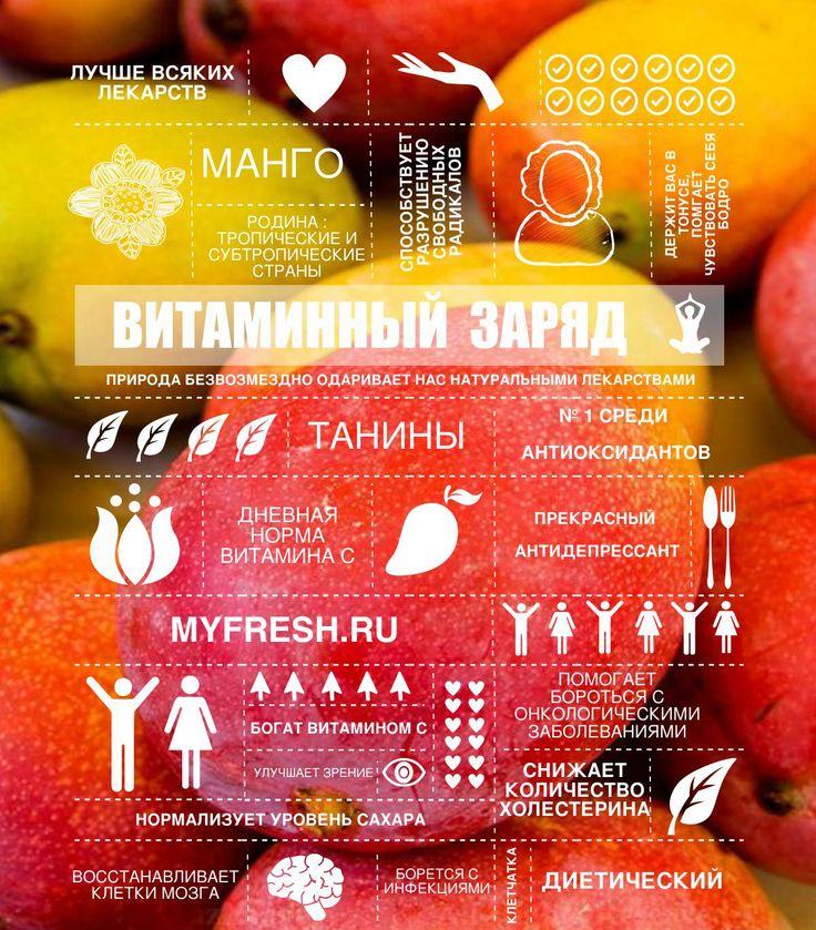 Полезная инфографифка о манго