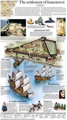 FABULOUS one page description of all the main points to know for Jamestown Colony