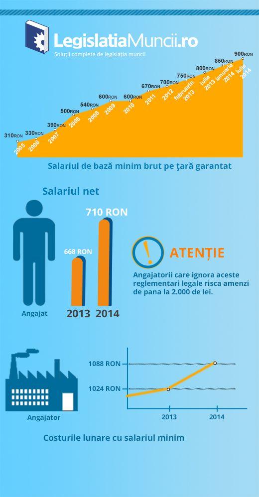 Evolutia salariului minim pe economie din Romania pana in 2014 #salariu, #salariuminim, #codulmuncii, #legislatiamuncii, #salariulminimpeeconomie