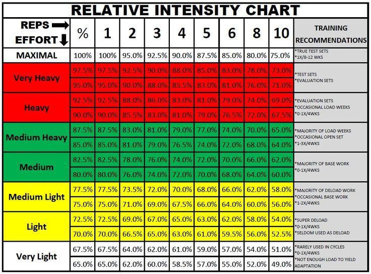 prilepin's chart | fitness | Pinterest | Chart