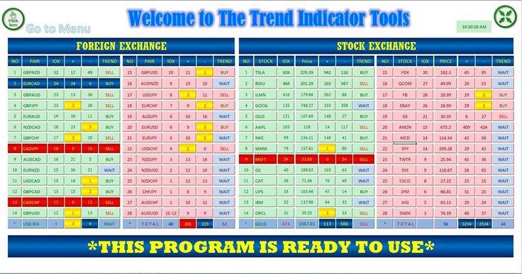 Forex trend indcator level
