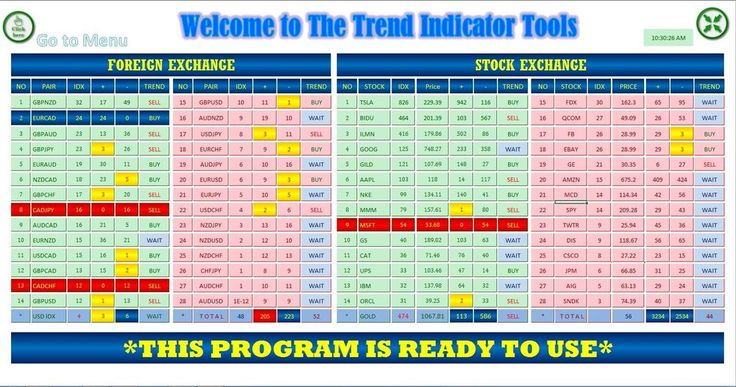 Forex trend indcator level