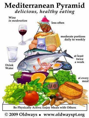 Meditteranean Diet Food Chart