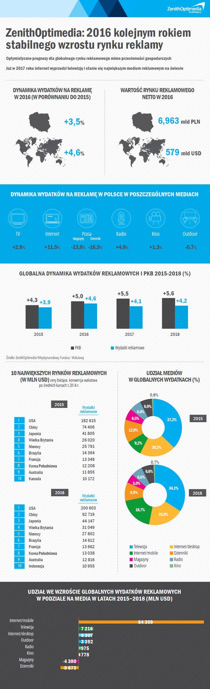 Optymistyczne prognozy dla globalnego rynku reklamowego mimo przeciwności gospodarczych. Już w przyszłym roku internet wyprzedzi telewizję i stanie się największym medium reklamowym na świecie