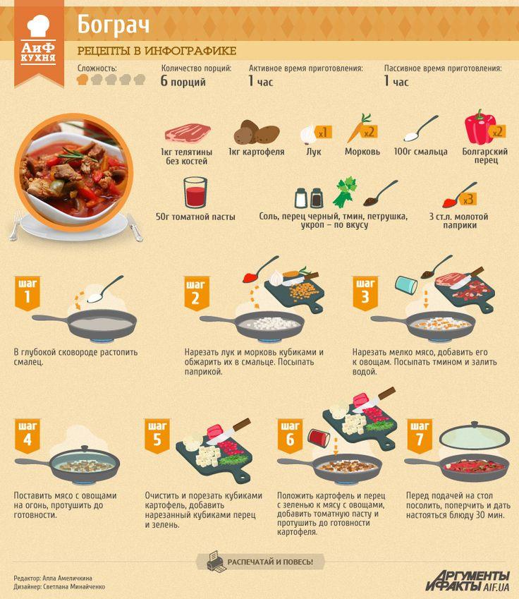Рецепты в инфографике: бограч | Рецепты в инфографике | Кухня | АиФ Украина
