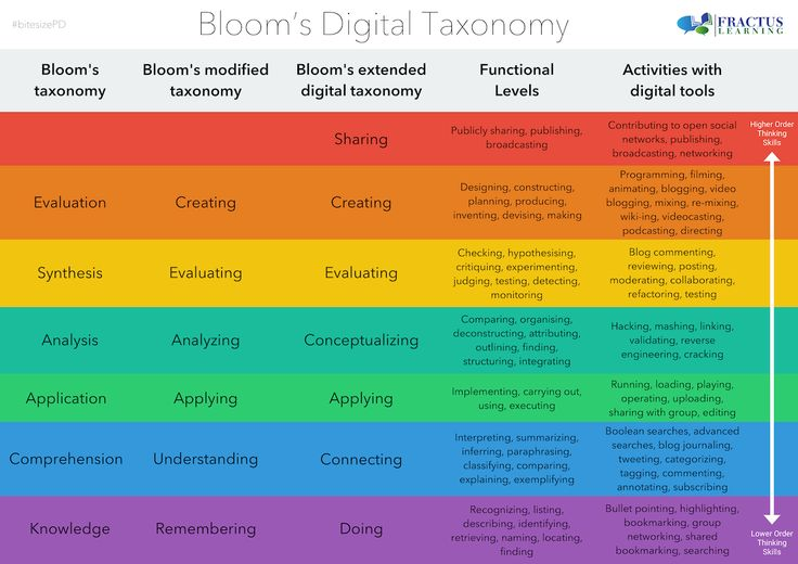 Bloom's Digital Taxonomy: this could totally be redone with app-tivities
